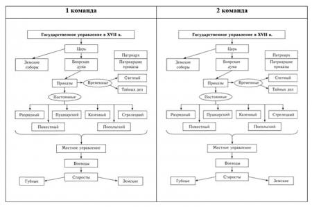 Схемы «Государственное управление в XVII веке»