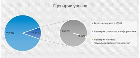 Сценарии уроков на платформе МЭШ