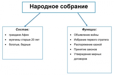 Состав и задачи Народного собрания