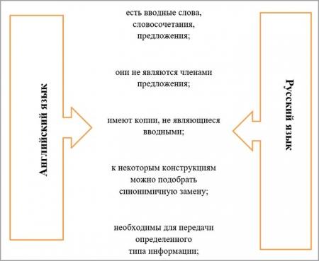 Вводные компоненты в русском и английском языках