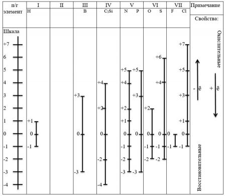 """Таблица """"Шкала степеней окисления неметаллов"""""""
