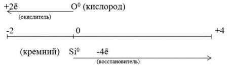 Рекция кремния и кислорода