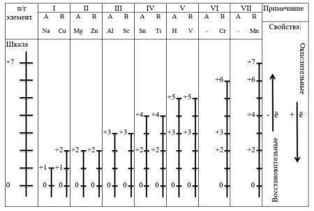 """Таблица """"Шкала степеней окисления металлов"""""""