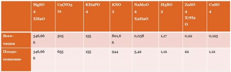 Количество солей на 1 л раствора